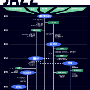 Get this beautiful jazz history infographic for Jazz Appreciation Month!