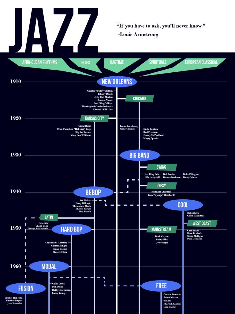Jazz History Infographic